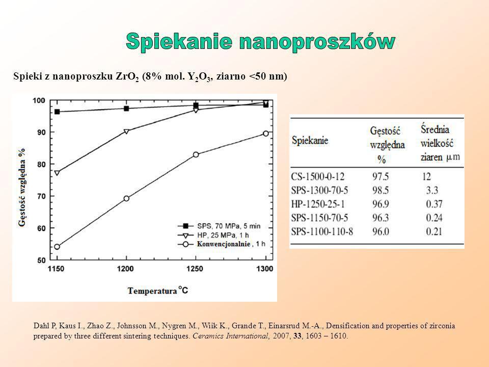 Spieki z nanoproszku ZrO 2 (8% mol. Y 2 O 3, ziarno <50 nm) Dahl P, Kaus I., Zhao Z., Johnsson M., Nygren M., Wiik K., Grande T., Einarsrud M.-A., Den