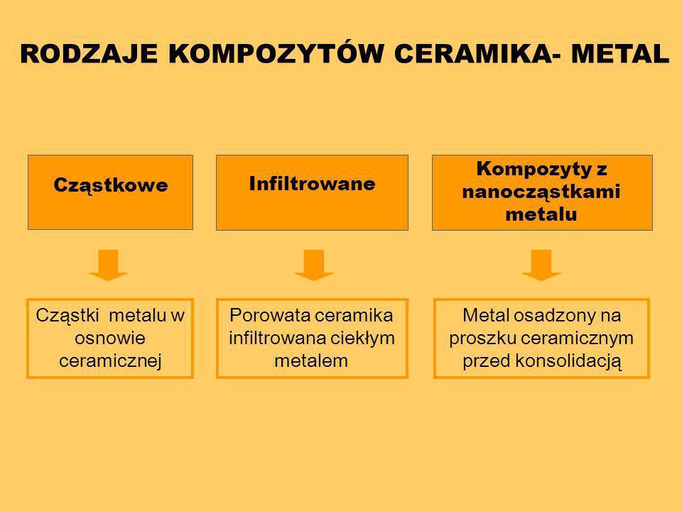 RODZAJE KOMPOZYTÓW CERAMIKA- METAL Cząstkowe Infiltrowane Kompozyty z nanocząstkami metalu Cząstki metalu w osnowie ceramicznej Porowata ceramika infi
