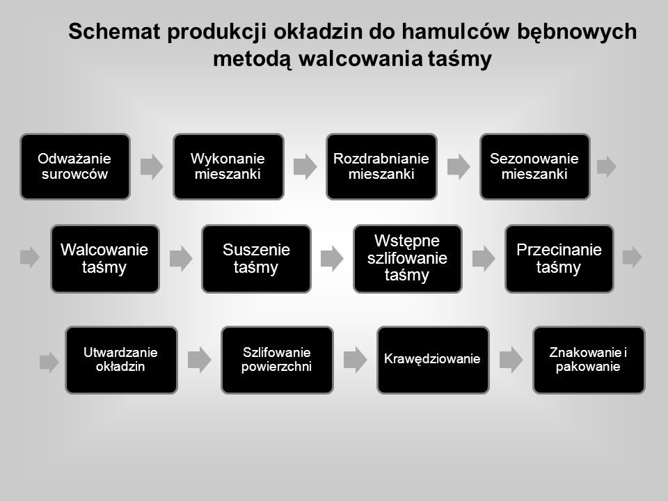 Schemat produkcji okładzin do hamulców bębnowych metodą walcowania taśmy Odważanie surowców Wykonanie mieszanki Rozdrabnianie mieszanki Sezonowanie mi