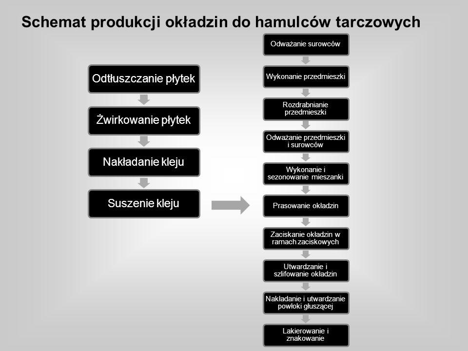Schemat produkcji okładzin do hamulców tarczowych Odtłuszczanie płytekŻwirkowanie płytekNakładanie klejuSuszenie kleju Odważanie surowcówWykonanie prz