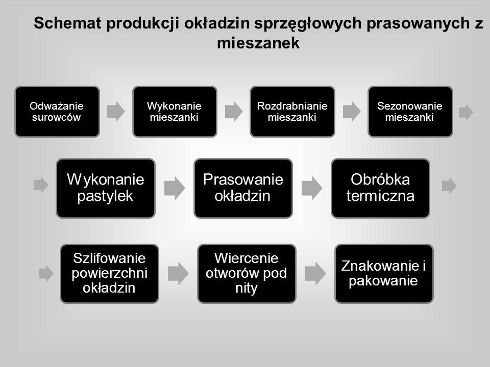 Schemat produkcji okładzin sprzęgłowych prasowanych z mieszanek Odważanie surowców Wykonanie mieszanki Rozdrabnianie mieszanki Sezonowanie mieszanki W