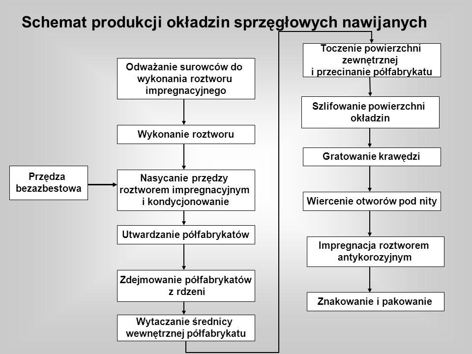 Odważanie surowców do wykonania roztworu impregnacyjnego Wykonanie roztworu Nasycanie przędzy roztworem impregnacyjnym i kondycjonowanie Utwardzanie półfabrykatów Zdejmowanie półfabrykatów z rdzeni Wytaczanie średnicy wewnętrznej półfabrykatu Toczenie powierzchni zewnętrznej i przecinanie półfabrykatu Szlifowanie powierzchni okładzin Gratowanie krawędzi Wiercenie otworów pod nity Impregnacja roztworem antykorozyjnym Znakowanie i pakowanie Przędza bezazbestowa Schemat produkcji okładzin sprzęgłowych nawijanych