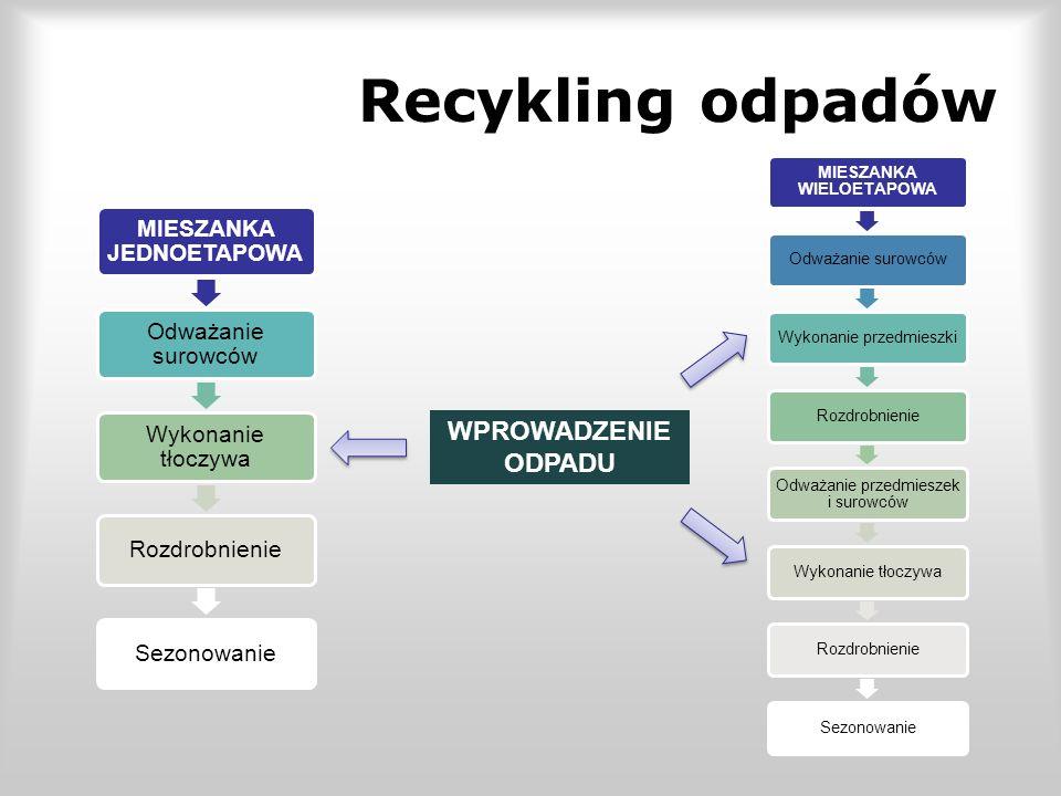 Recykling odpadów MIESZANKA JEDNOETAPOWA Odważanie surowców Wykonanie tłoczywa RozdrobnienieSezonowanie MIESZANKA WIELOETAPOWA Odważanie surowcówWykonanie przedmieszkiRozdrobnienie Odważanie przedmieszek i surowców Wykonanie tłoczywaRozdrobnienieSezonowanie WPROWADZENIE ODPADU