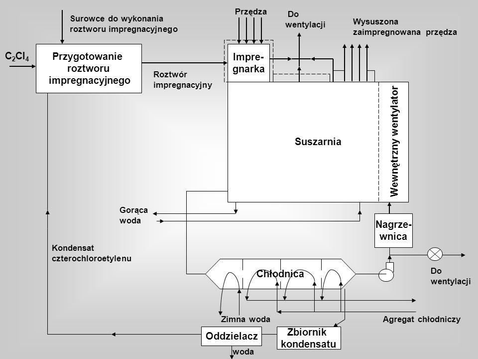 Przygotowanie roztworu impregnacyjnego Surowce do wykonania roztworu impregnacyjnego C 2 Cl 4 Impre- gnarka Suszarnia Roztwór impregnacyjny Przędza Wysuszona zaimpregnowana przędza Do wentylacji Wewnętrzny wentylator Nagrze- wnica Chłodnica Agregat chłodniczy Oddzielacz Zbiornik kondensatu Zimna woda woda Kondensat czterochloroetylenu Gorąca woda Do wentylacji