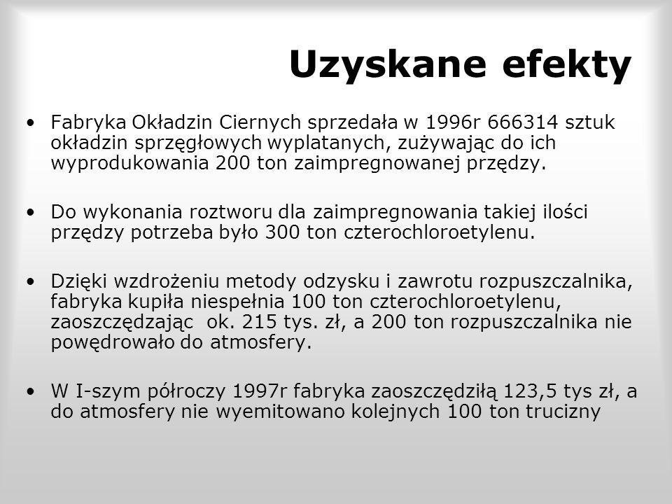 Uzyskane efekty Fabryka Okładzin Ciernych sprzedała w 1996r 666314 sztuk okładzin sprzęgłowych wyplatanych, zużywając do ich wyprodukowania 200 ton zaimpregnowanej przędzy.