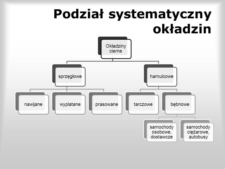 Podział systematyczny okładzin Okładziny cierne sprzęgłowenawijanewyplataneprasowanehamulcowetarczowebębnowe samochody osobowe, dostawcze samochody ciężarowe, autobusy