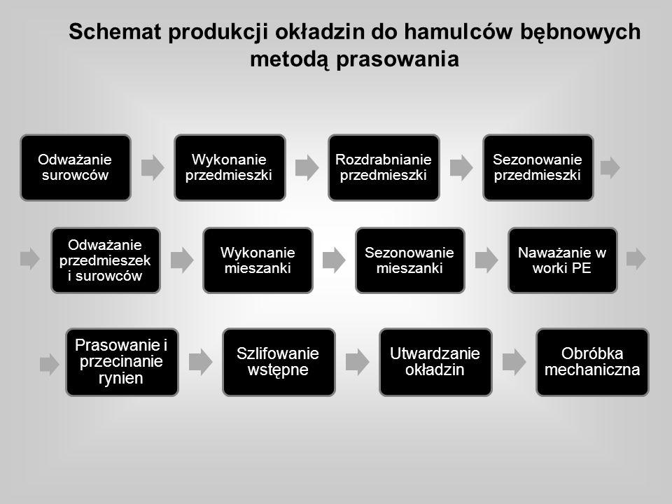Schemat produkcji okładzin do hamulców bębnowych metodą prasowania Odważanie surowców Wykonanie przedmieszki Rozdrabnianie przedmieszki Sezonowanie przedmieszki Odważanie przedmieszek i surowców Wykonanie mieszanki Sezonowanie mieszanki Naważanie w worki PE Prasowanie i przecinanie rynien Szlifowanie wstępne Utwardzanie okładzin Obróbka mechaniczna