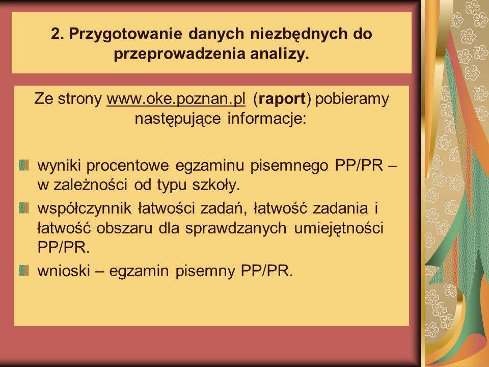 2.Przygotowanie danych niezbędnych do przeprowadzenia analizy.