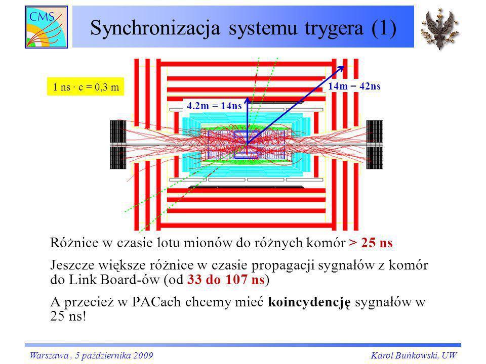 Synchronizacja systemu trygera (1) 4.2m = 14ns 14m = 42ns Różnice w czasie lotu mionów do różnych komór > 25 ns Jeszcze większe różnice w czasie propa