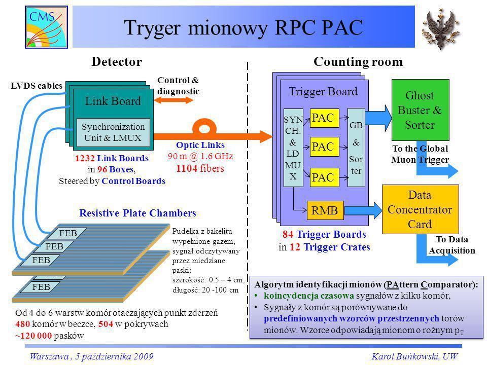 Counting roomDetector FEB Tryger mionowy RPC PAC Trigger Board PAC Od 4 do 6 warstw komór otaczających punkt zderzeń 480 komór w beczce, 504 w pokrywa