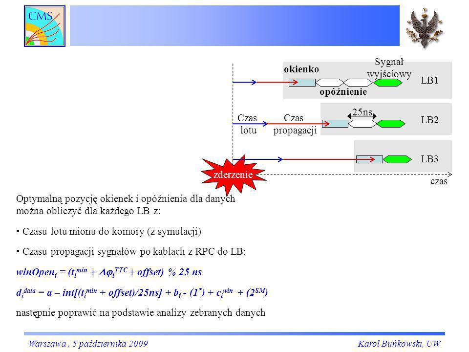 25ns zderzenie LB1 LB2 LB3 opóźnienie Sygnał wyjściowy Czas lotu Czas propagacji czas okienko Optymalną pozycję okienek i opóźnienia dla danych można