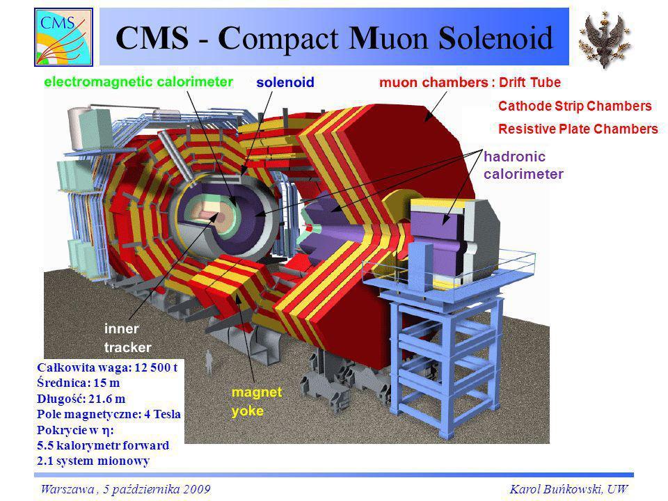 CMS - Compact Muon Solenoid CMS od 2 lat zbiera dane – miony kosmiczne.