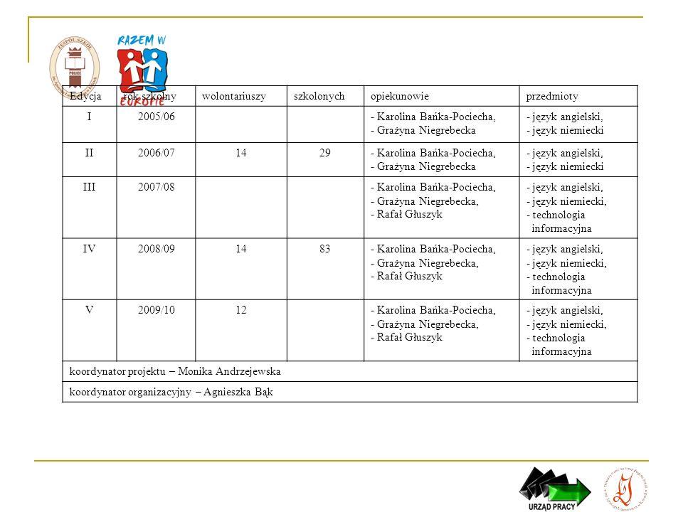 Edycjarok szkolnywolontariuszyszkolonychopiekunowieprzedmioty I2005/06- Karolina Bańka-Pociecha, - Grażyna Niegrebecka - język angielski, - język niem
