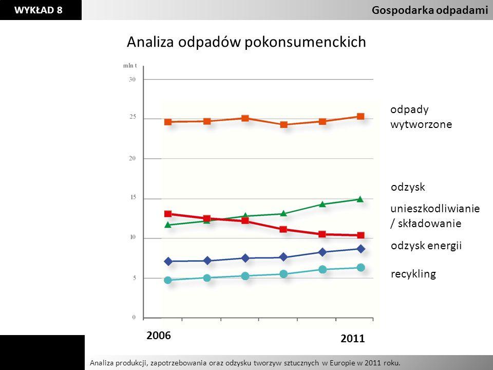 Agnieszka Kelman Aleksandra Karczmarczyk Analiza produkcji, zapotrzebowania oraz odzysku tworzyw sztucznych w Europie w 2011 roku. Gospodarka odpadami