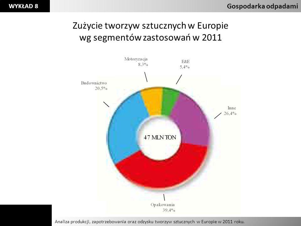 Agnieszka Kelman Aleksandra Karczmarczyk Analiza produkcji, zapotrzebowania oraz odzysku tworzyw sztucznych w Europie w 2011 roku.