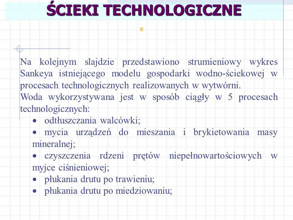 Na kolejnym slajdzie przedstawiono strumieniowy wykres Sankeya istniejącego modelu gospodarki wodno-ściekowej w procesach technologicznych realizowany