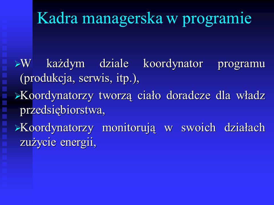 Kadra managerska w programie W każdym dziale koordynator programu (produkcja, serwis, itp.), W każdym dziale koordynator programu (produkcja, serwis,