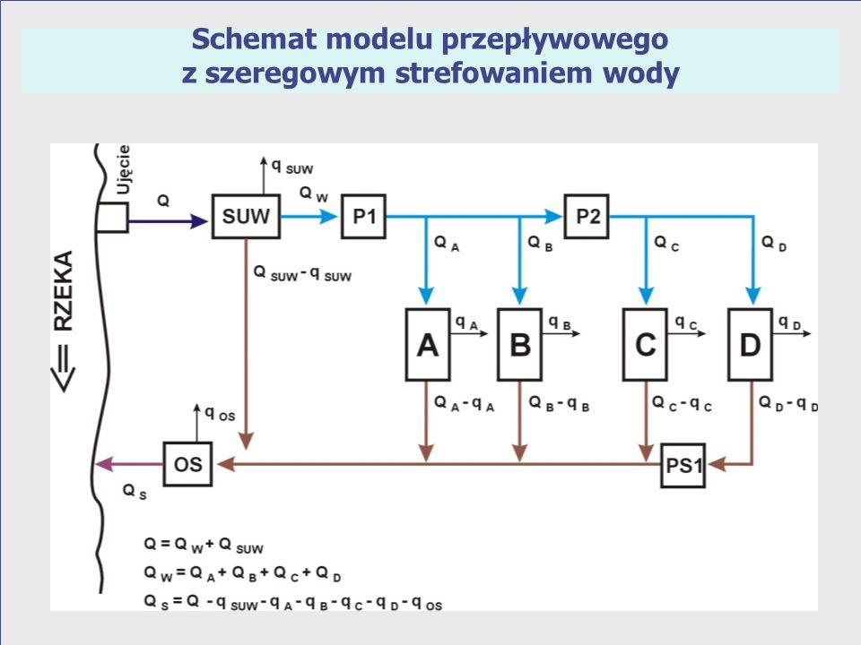 Schemat modelu przepływowego z równoległym strefowaniem wody