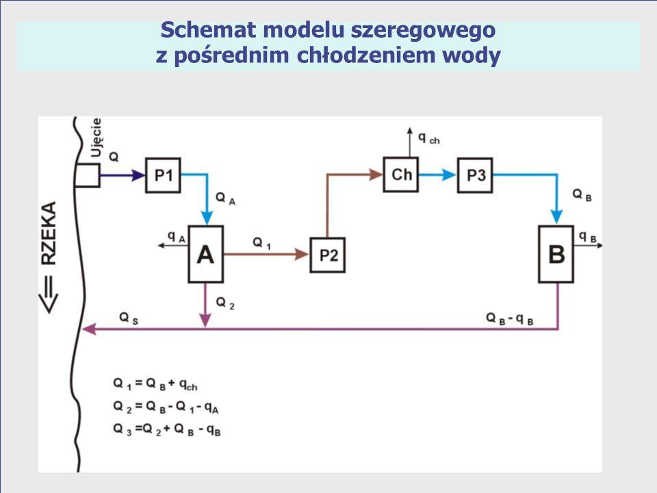 Schemat modelu szeregowego z oczyszczalniami pośrednimi