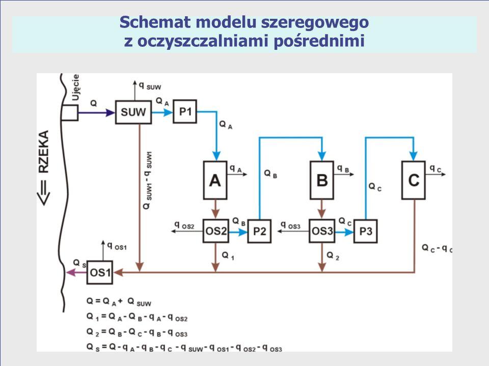 Schemat modelu szeregowego z dodatkowym zasileniem kolejnego procesu