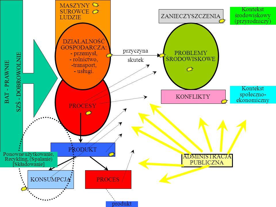 Geneza i stosowanie ocen środowiskowych