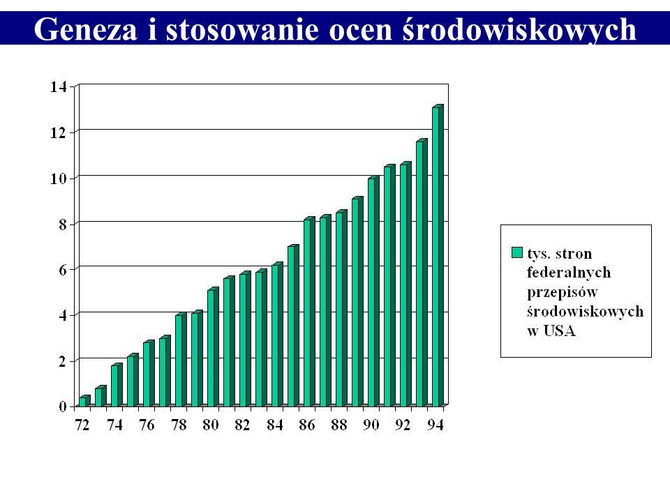 Prawo ochrony środowiska Liczba stron Dziennika Ustaw 2001 Liczba stron Dziennika Ustaw 2002