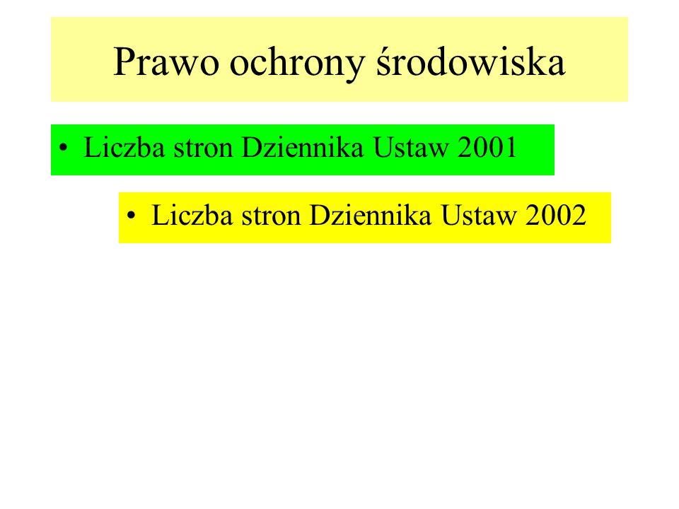 13000 16000 Liczba stron Dziennika Ustaw 2001 Liczba stron Dziennika Ustaw 2002 Prawo ochrony środowiska