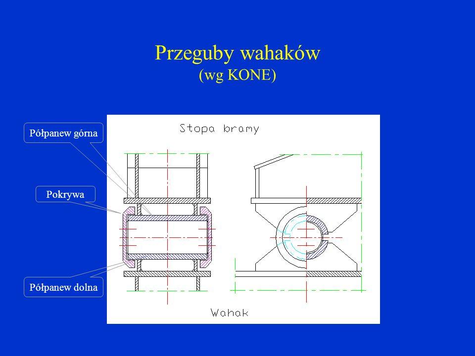 Przeguby wahaków (wg KONE) Pokrywa Półpanew górna Półpanew dolna