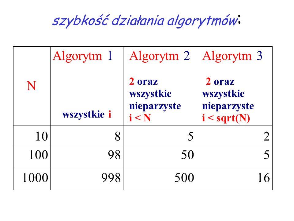 szybkość działania algorytmów : N Algorytm1 wszystkie i Algorytm2 2 oraz wszystkie nieparzyste i < N Algorytm3 2 oraz wszystkie nieparzyste i <sqrt(N) 10852 10098505 100099850016