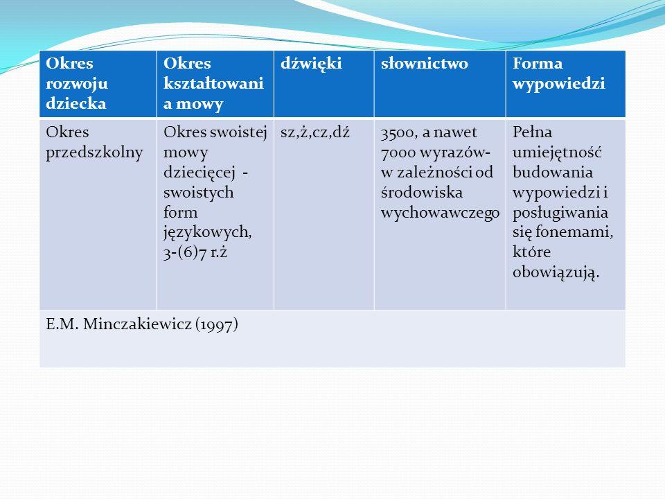 Okres rozwoju dziecka Okres kształtowani a mowy dźwiękisłownictwoForma wypowiedzi Okres przedszkolny Okres swoistej mowy dziecięcej - swoistych form j