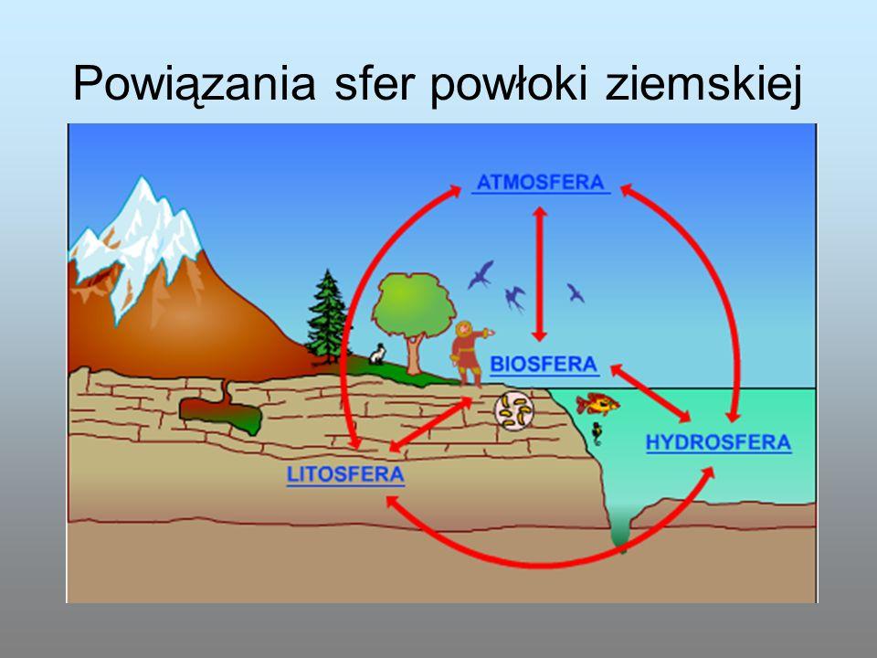Powiązania sfer powłoki ziemskiej