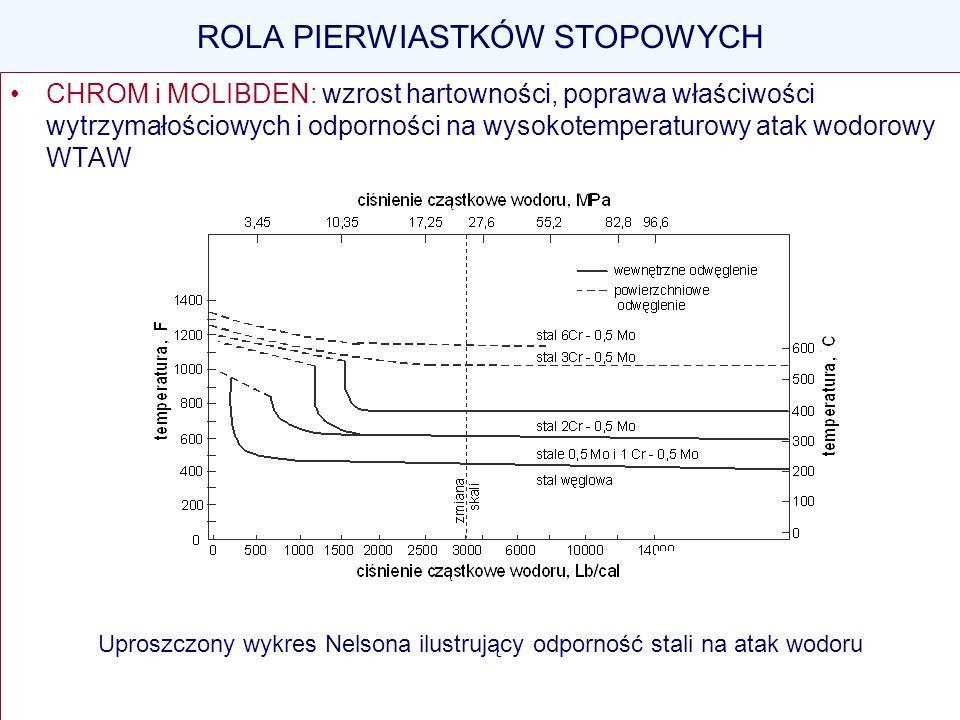 ROLA PIERWIASTKÓW STOPOWYCH CHROM i MOLIBDEN: wzrost hartowności, poprawa właściwości wytrzymałościowych i odporności na wysokotemperaturowy atak wodo