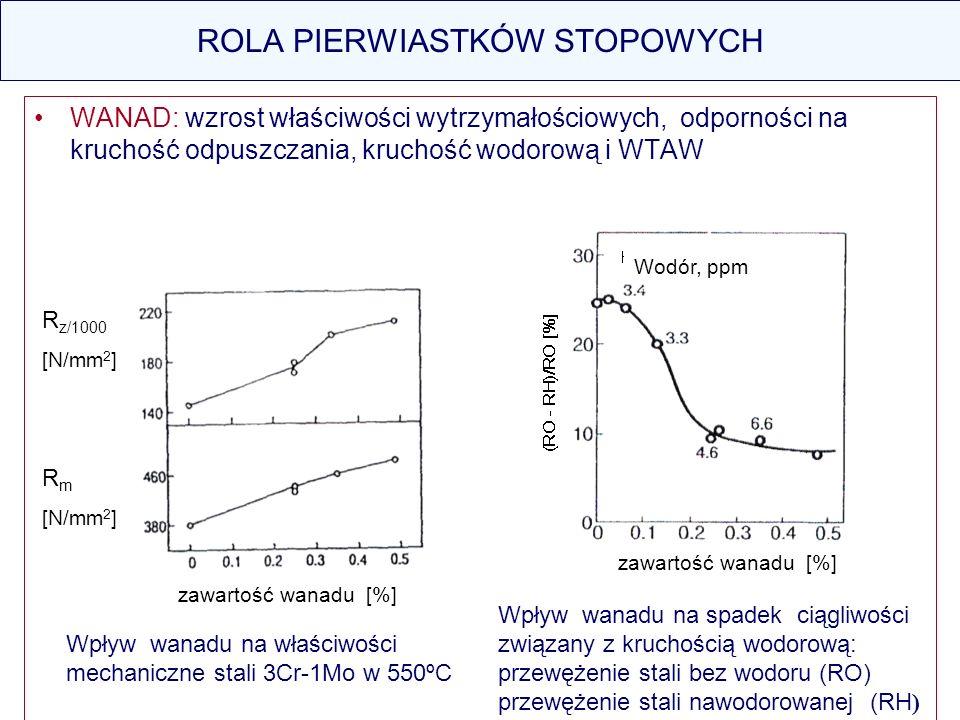 ROLA PIERWIASTKÓW STOPOWYCH WANAD: wzrost właściwości wytrzymałościowych, odporności na kruchość odpuszczania, kruchość wodorową i WTAW Wpływ wanadu n