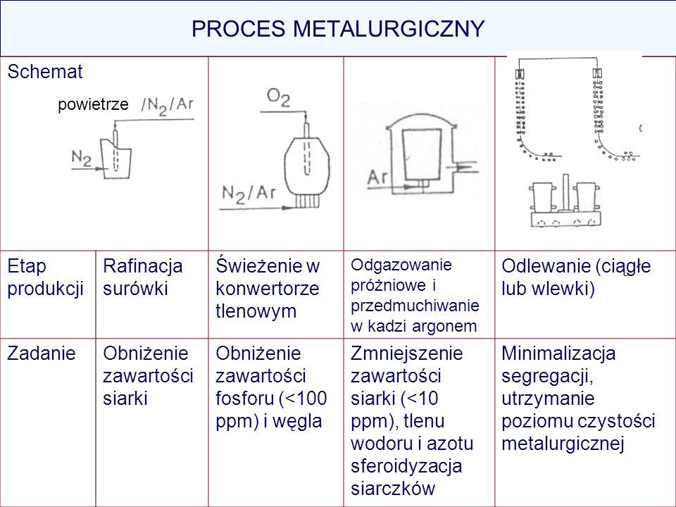 PROCES METALURGICZNY Schemat Etap produkcji Rafinacja surówki Świeżenie w konwertorze tlenowym Odgazowanie próżniowe i przedmuchiwanie w kadzi argonem