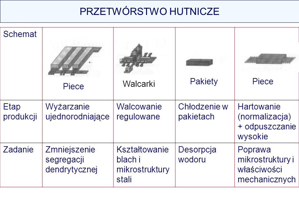 PRZETWÓRSTWO HUTNICZE Schemat Etap produkcji Wyżarzanie ujednorodniające Walcowanie regulowane Chłodzenie w pakietach Hartowanie (normalizacja) + odpu