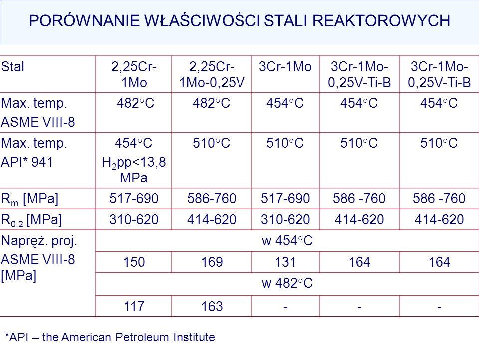 Stal2,25Cr- 1Mo 2,25Cr- 1Mo-0,25V 3Cr-1Mo3Cr-1Mo- 0,25V-Ti-B Max. temp. ASME VIII-8 482°C 454°C Max. temp. API* 941 454°C H 2 pp<13,8 MPa 510°C R m [M