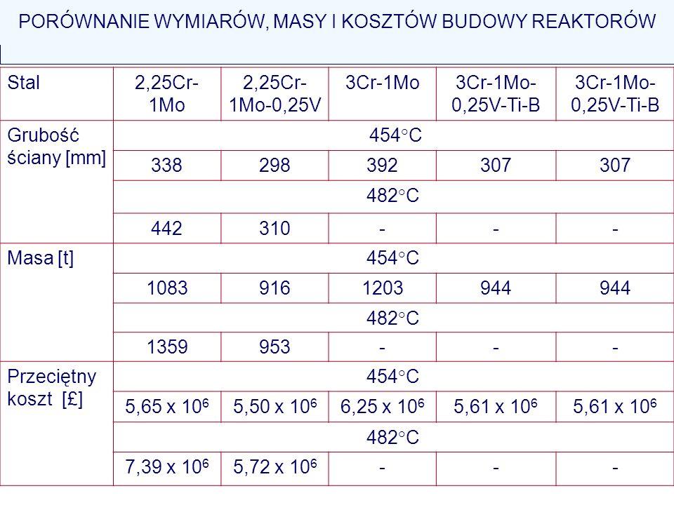 Stal2,25Cr- 1Mo 2,25Cr- 1Mo-0,25V 3Cr-1Mo3Cr-1Mo- 0,25V-Ti-B Grubość ściany [mm] 454°C 338298392307 482°C 442310--- Masa [t]454°C 10839161203944 482°C
