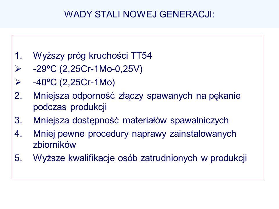 WADY STALI NOWEJ GENERACJI: 1.Wyższy próg kruchości TT54 -29ºC (2,25Cr-1Mo-0,25V) -40ºC (2,25Cr-1Mo) 2.Mniejsza odporność złączy spawanych na pękanie