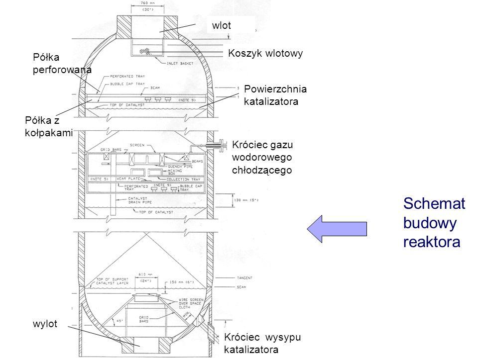 Schemat budowy reaktora wlot wylot Króciec wysypu katalizatora Króciec gazu wodorowego chłodzącego Koszyk wlotowy Powierzchnia katalizatora Półka perf