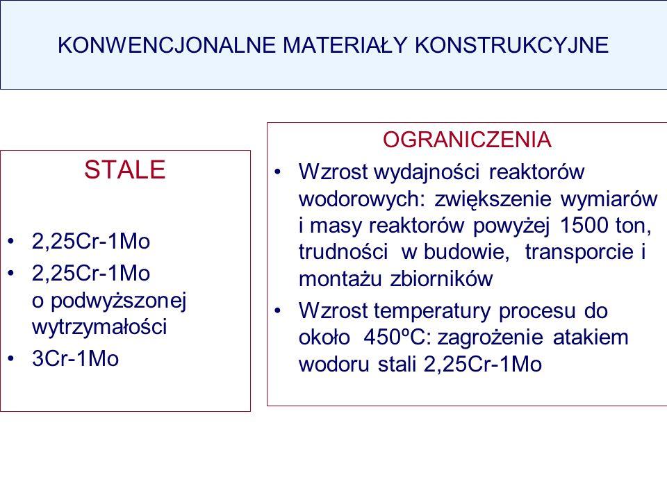 KONWENCJONALNE MATERIAŁY KONSTRUKCYJNE STALE 2,25Cr-1Mo 2,25Cr-1Mo o podwyższonej wytrzymałości 3Cr-1Mo OGRANICZENIA Wzrost wydajności reaktorów wodor