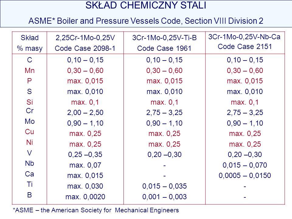 SKŁAD CHEMICZNY STALI ASME* Boiler and Pressure Vessels Code, Section VIII Division 2 Skład % masy 2,25Cr-1Mo-0,25V Code Case 2098-1 3Cr-1Mo-0,25V-Ti-