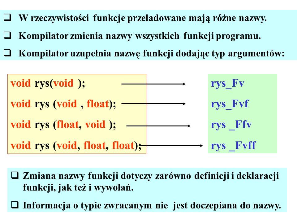 W rzeczywistości funkcje przeładowane mają różne nazwy. Kompilator zmienia nazwy wszystkich funkcji programu. Kompilator uzupełnia nazwę funkcji dodaj