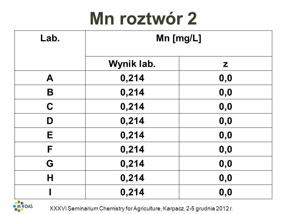 Mn roztwór 2 Lab.
