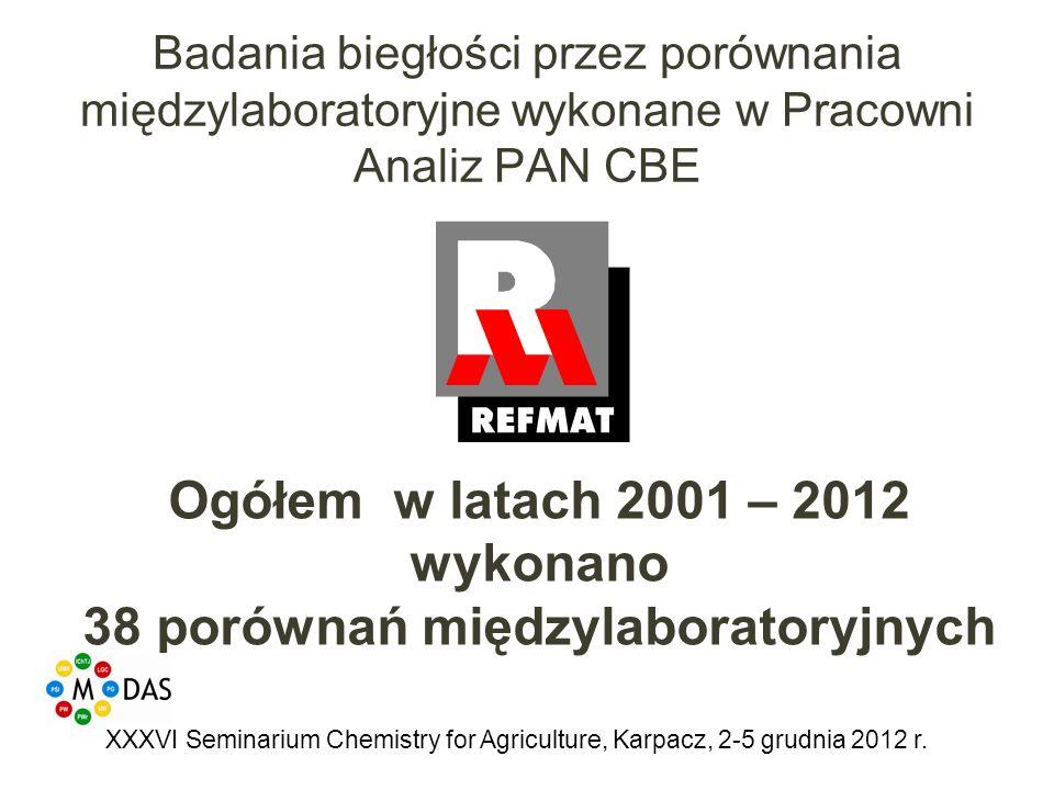 Badania biegłości przez porównania międzylaboratoryjne wykonane w Pracowni Analiz PAN CBE Ogółem w latach 2001 – 2012 wykonano 38 porównań międzylaboratoryjnych XXXVI Seminarium Chemistry for Agriculture, Karpacz, 2-5 grudnia 2012 r.