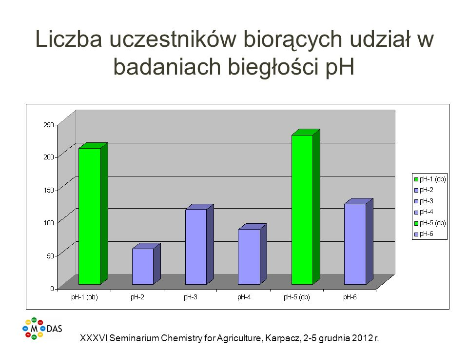 Liczba uczestników biorących udział w badaniach biegłości pH XXXVI Seminarium Chemistry for Agriculture, Karpacz, 2-5 grudnia 2012 r.