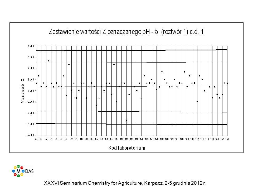 XXXVI Seminarium Chemistry for Agriculture, Karpacz, 2-5 grudnia 2012 r.