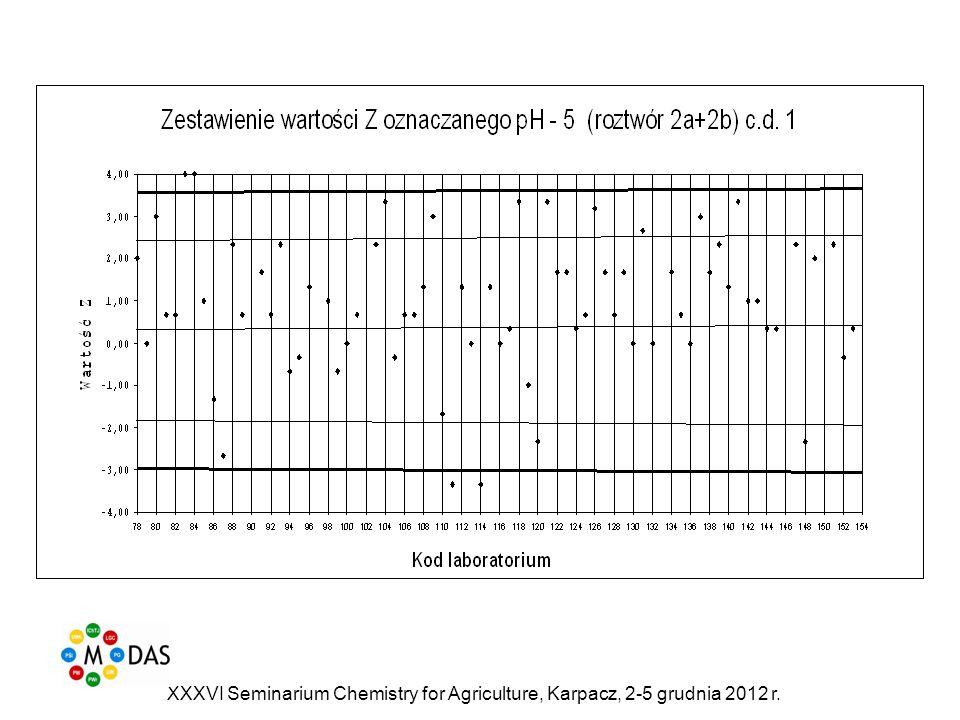 Próbki do badań XXXVI Seminarium Chemistry for Agriculture, Karpacz, 2-5 grudnia 2012 r.