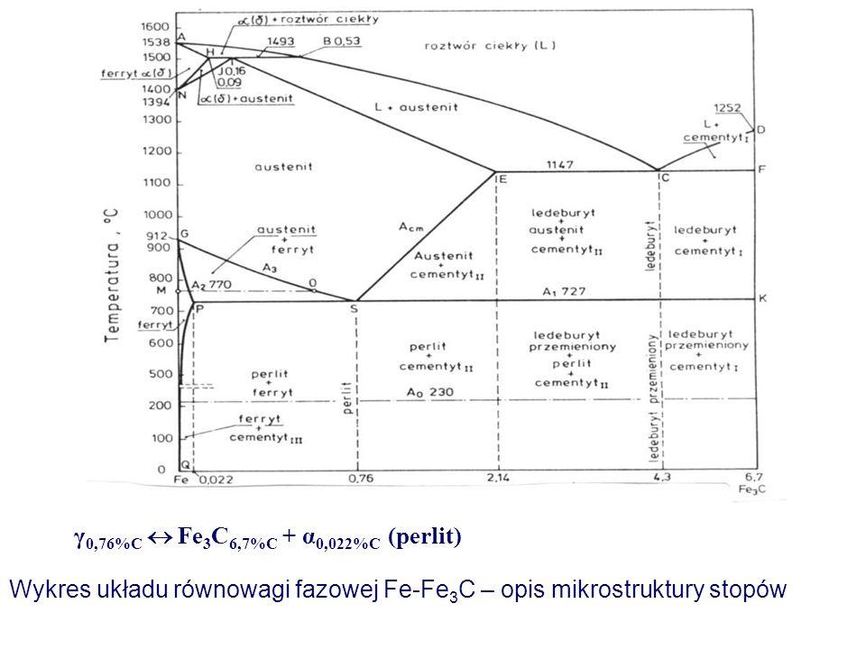 γ 0,76%C Fe 3 C 6,7%C + α 0,022%C (perlit) Wykres układu równowagi fazowej Fe-Fe 3 C – opis mikrostruktury stopów