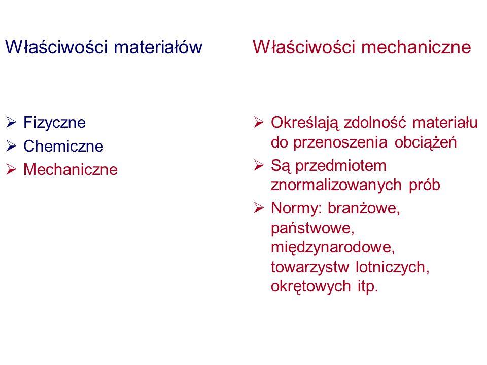 Właściwości materiałów Fizyczne Chemiczne Mechaniczne Właściwości mechaniczne Określają zdolność materiału do przenoszenia obciążeń Są przedmiotem zno
