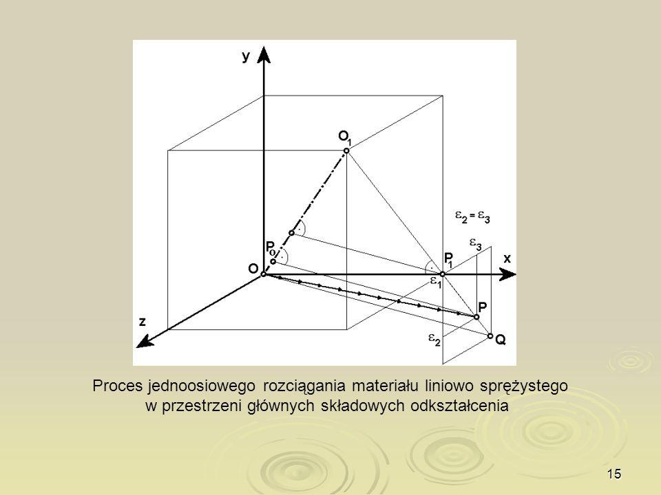 15 Proces jednoosiowego rozciągania materiału liniowo sprężystego w przestrzeni głównych składowych odkształcenia